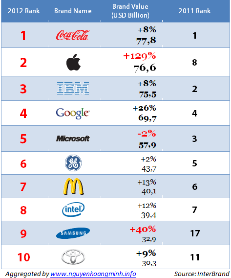 Top 10 Global Most Valuable Brand Names 2012